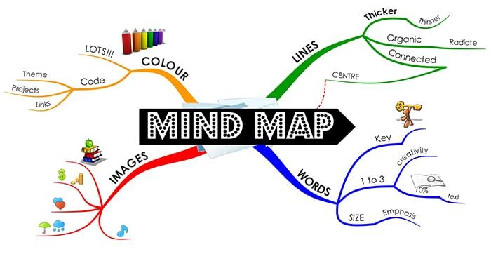 Kỹ năng tư duy và giải quyết vấn đề